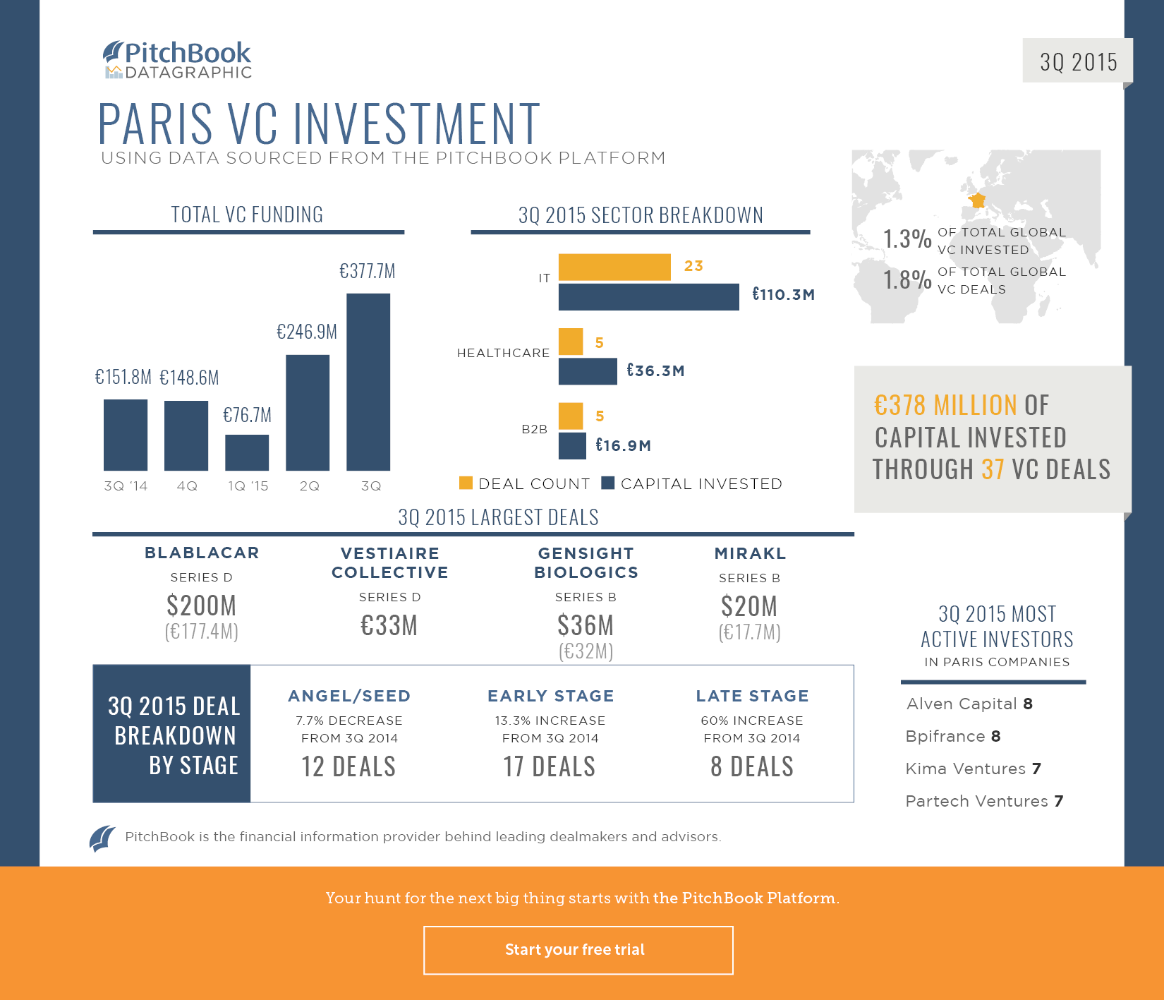 3Q 2015 Paris Datagraphic
