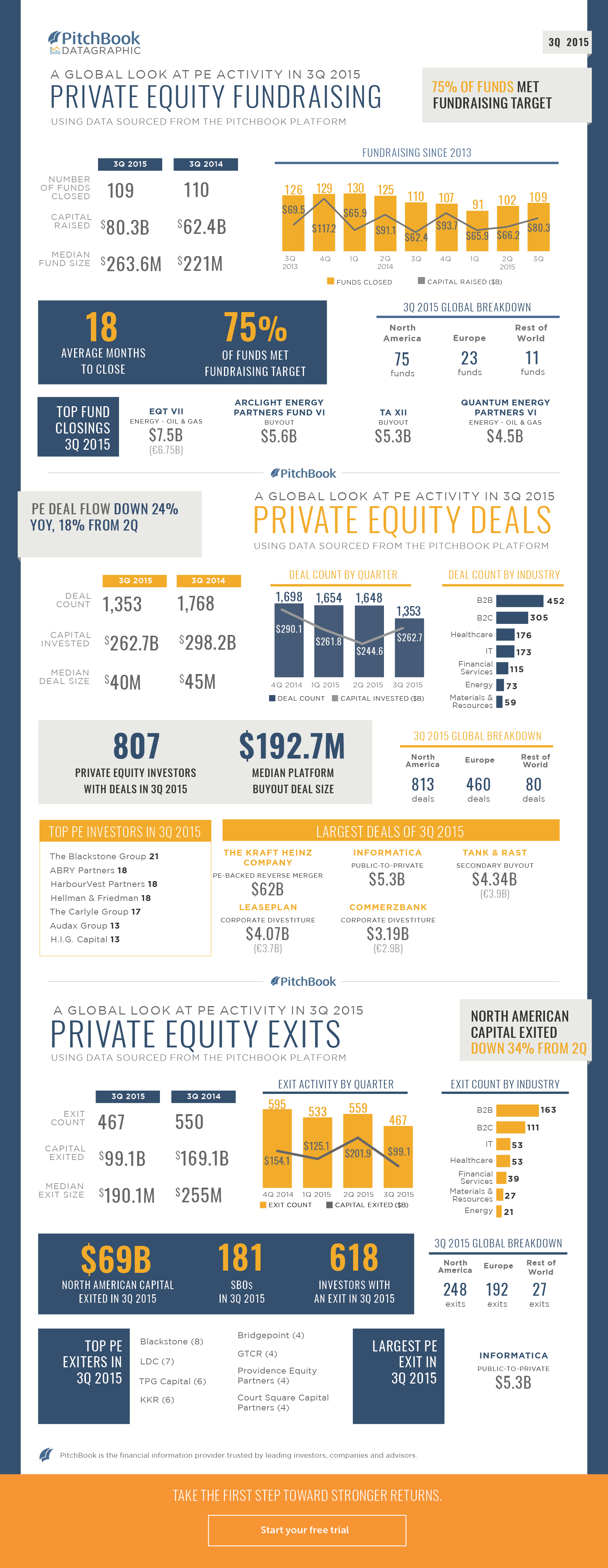 3Q 2015 Quarter-End Datagraphic PE