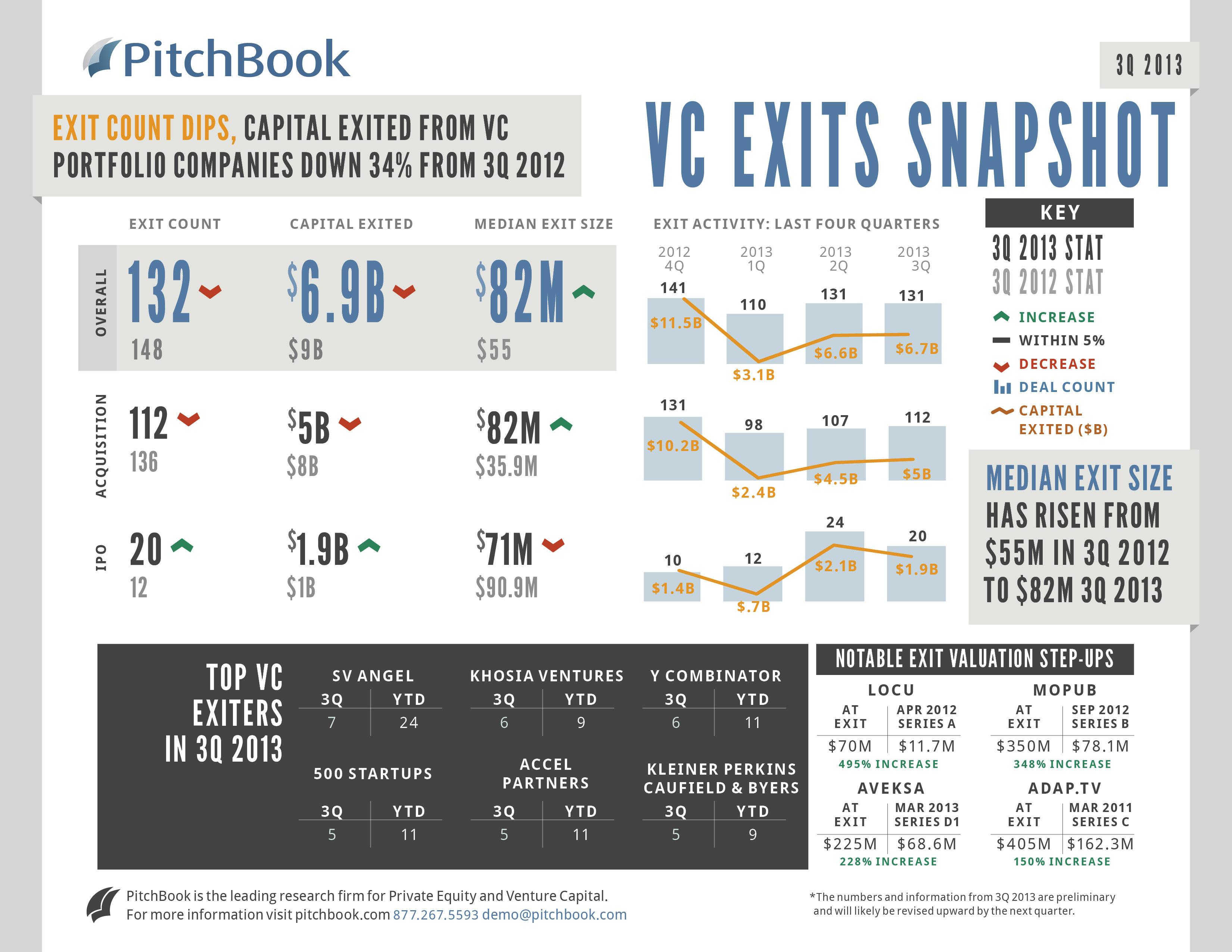9-27 3Q 2013 Snapshot VC Exits FINAL
