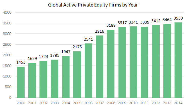 Active PE Firms