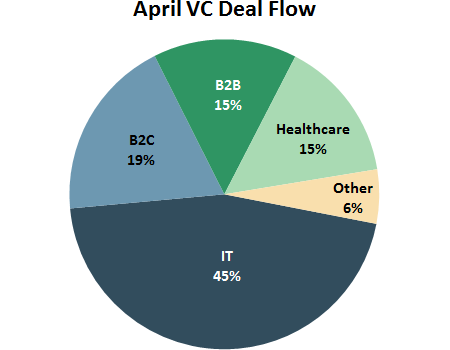 April VC Deal Flow Pie Chart