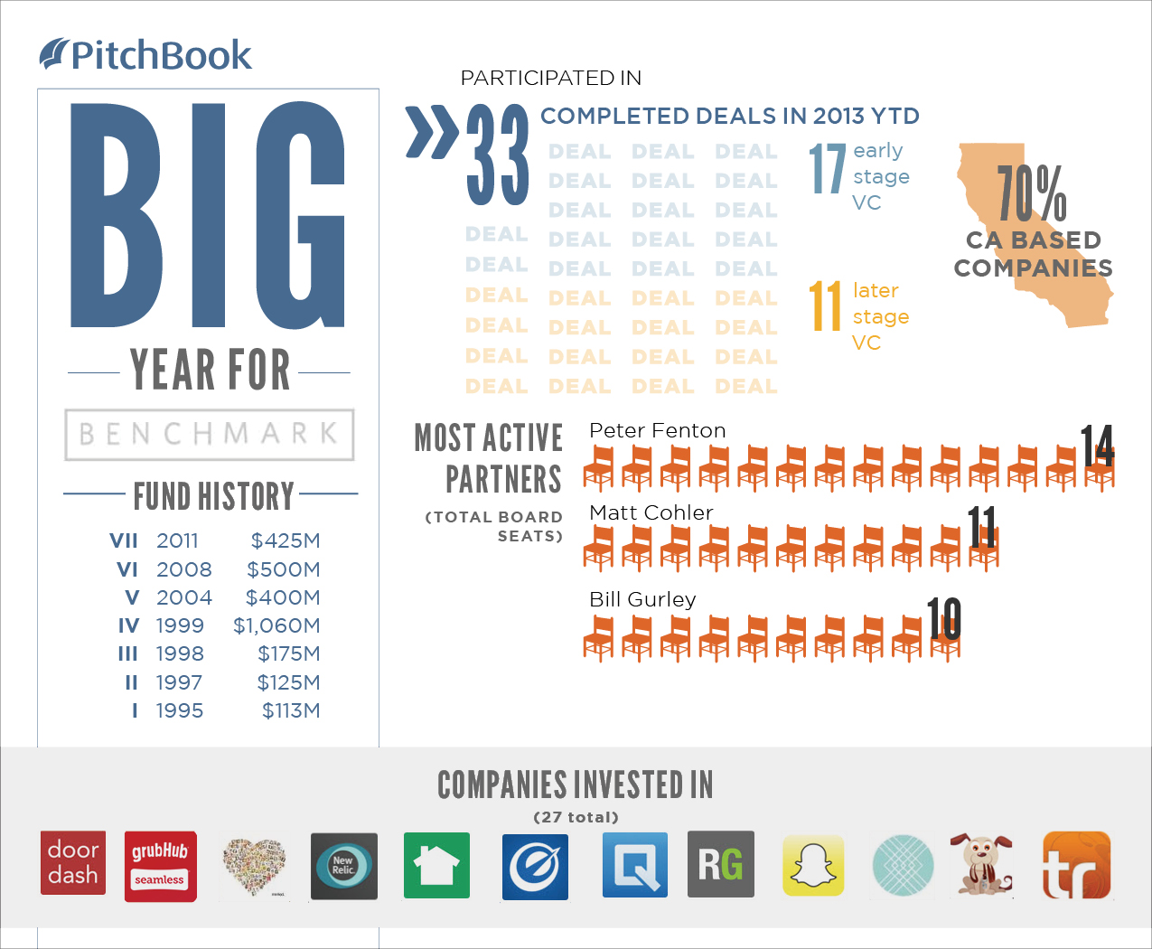 Benchmark_Capital_PitchBook_Datagraphic