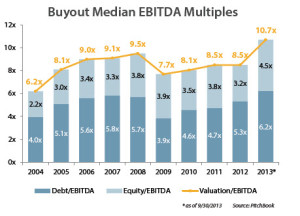 Buyout Median EBITDA Multiples 4Q 2013