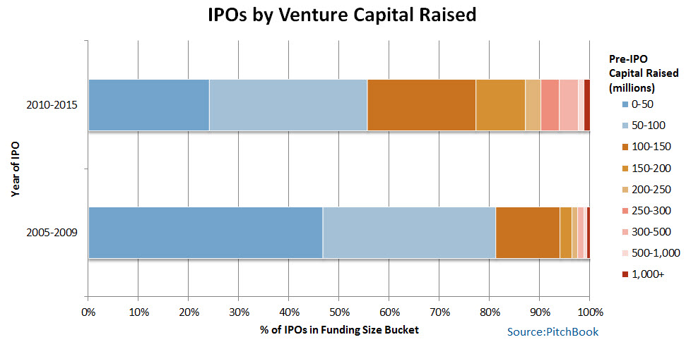 Capital Raised Prior to IPO