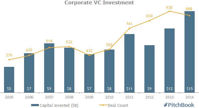 CorporateVCDeals