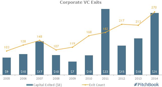 CorporateVCExits