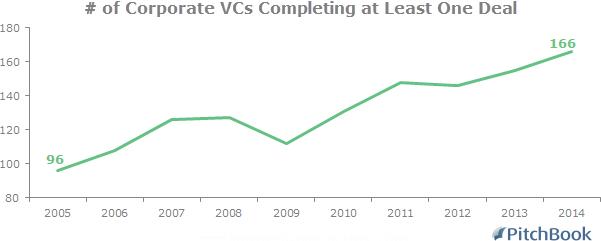 CorporateVCs1deal