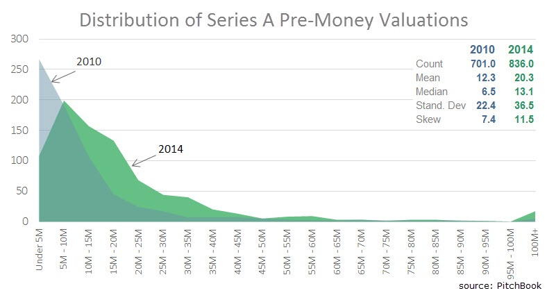 Distribution of Series A Pre-Money Valuations for U.S. Companies
