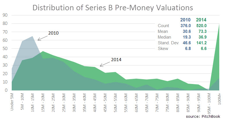 Distribution of Series B Pre-Money Valuations for U.S. Companies
