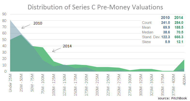 Distribution of Series C Pre-Money Valuations for U.S. Companies