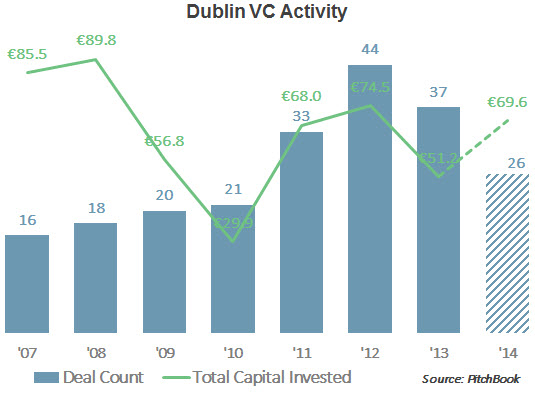 Dublin VC Activity Final