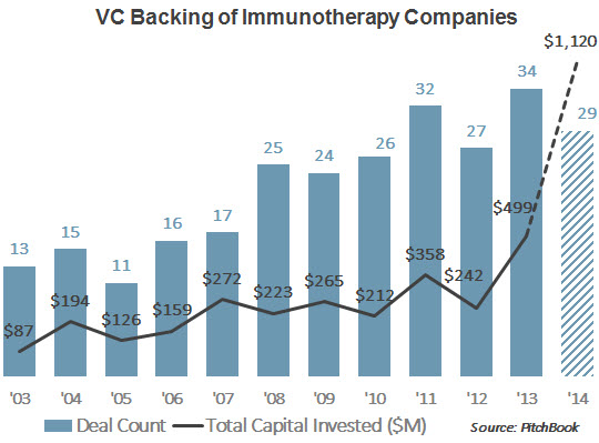 Final Immunotherapy Chart