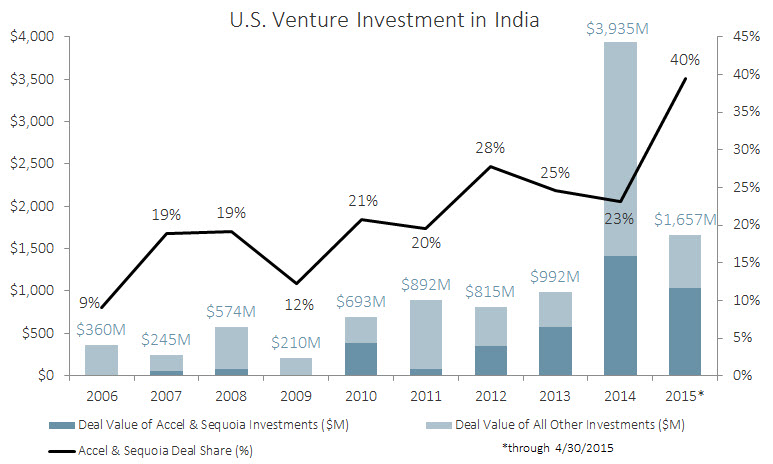 India VC Blogpost Chart