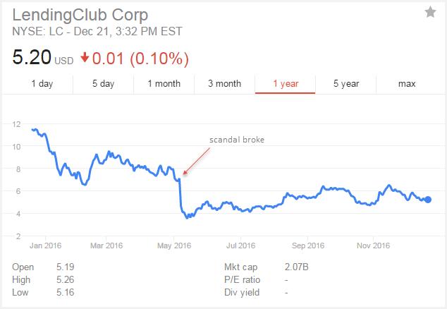Lending club stock options