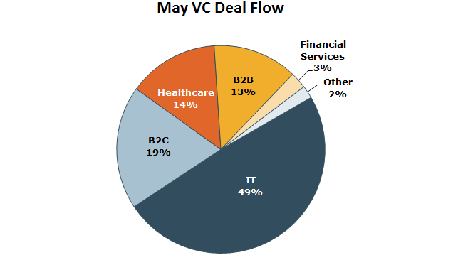 May VC Deal Flow