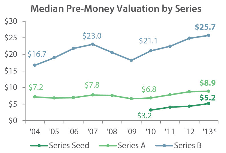 The median pre-money valuation for seed rounds has nearly doubled since 2010. | Source: PitchBook