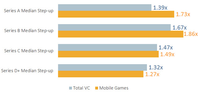 Mobile Gaming Step-up Chart 2