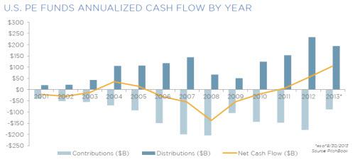 PE Cash Flow