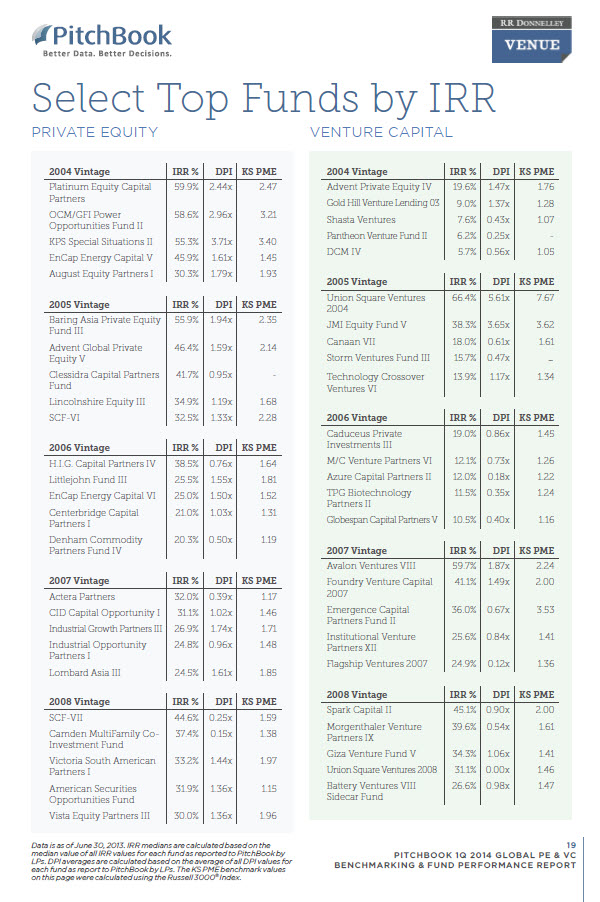 private equity limited partners reports pdf
