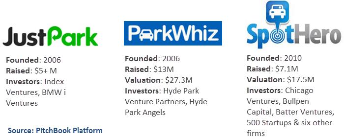 Parking Startups 1