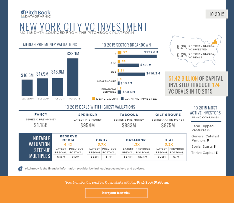 PitchBook-1Q2015-VC-NYC-Datagraphic