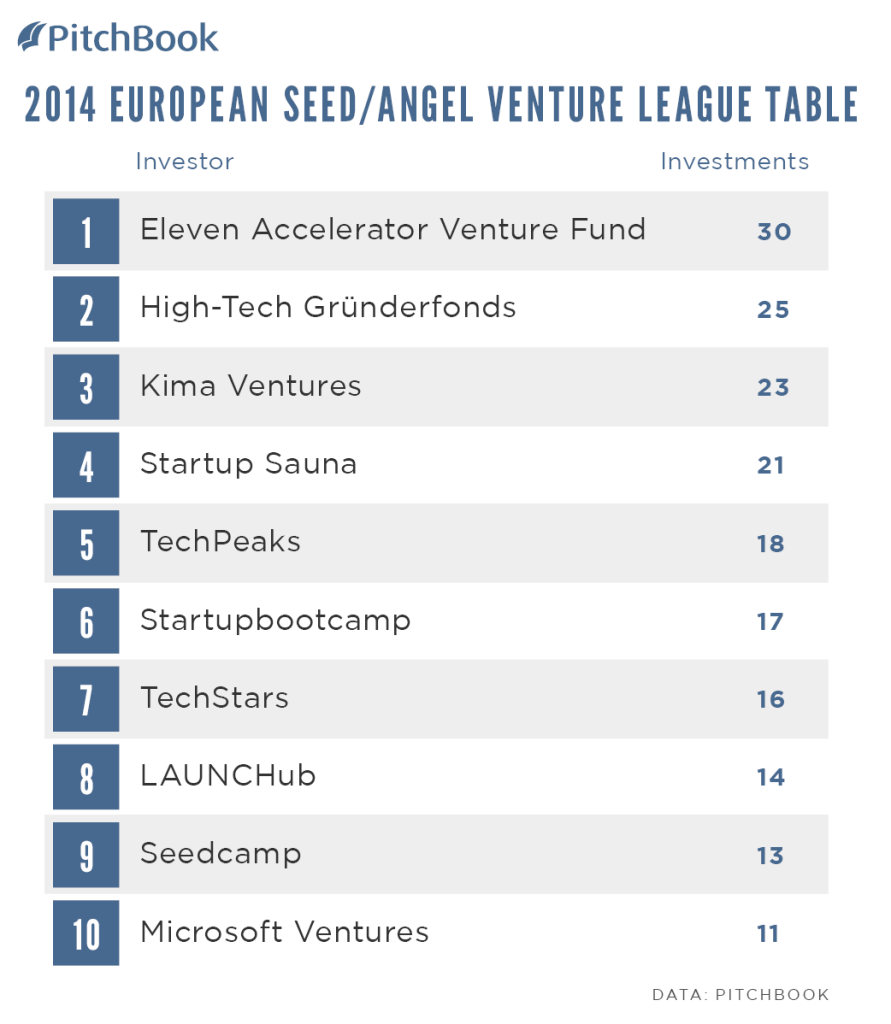 PitchBook-2014-Venture-League-Table-EUR-Seed