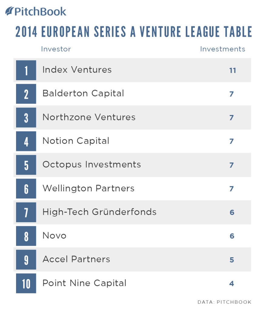 PitchBook-2014-Venture-League-Table-EUR-Series-A