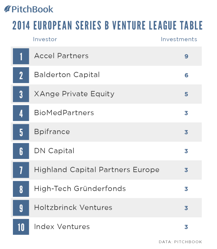 PitchBook-2014-Venture-League-Table-EUR-Series-B