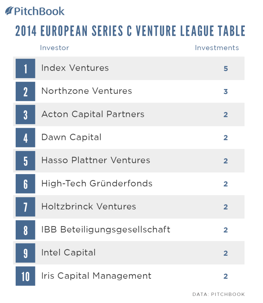 PitchBook-2014-Venture-League-Table-EUR-Series-C