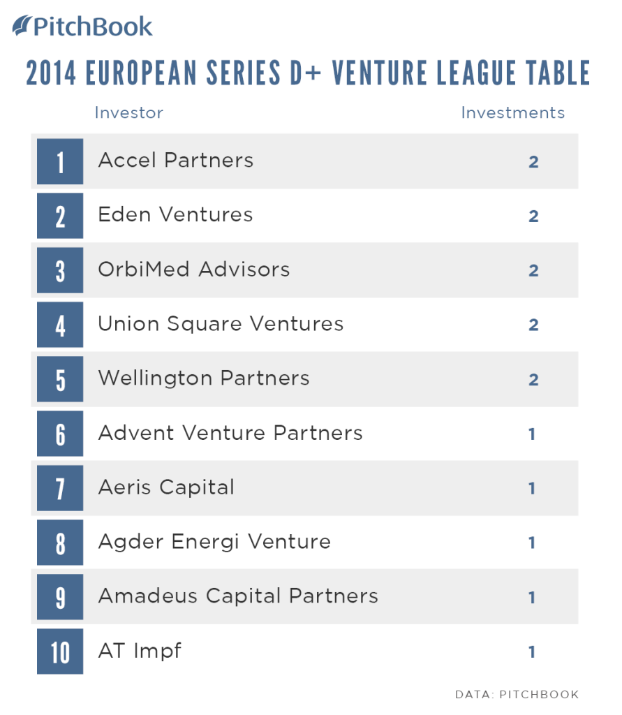 PitchBook-2014-Venture-League-Table-EUR-Series-D