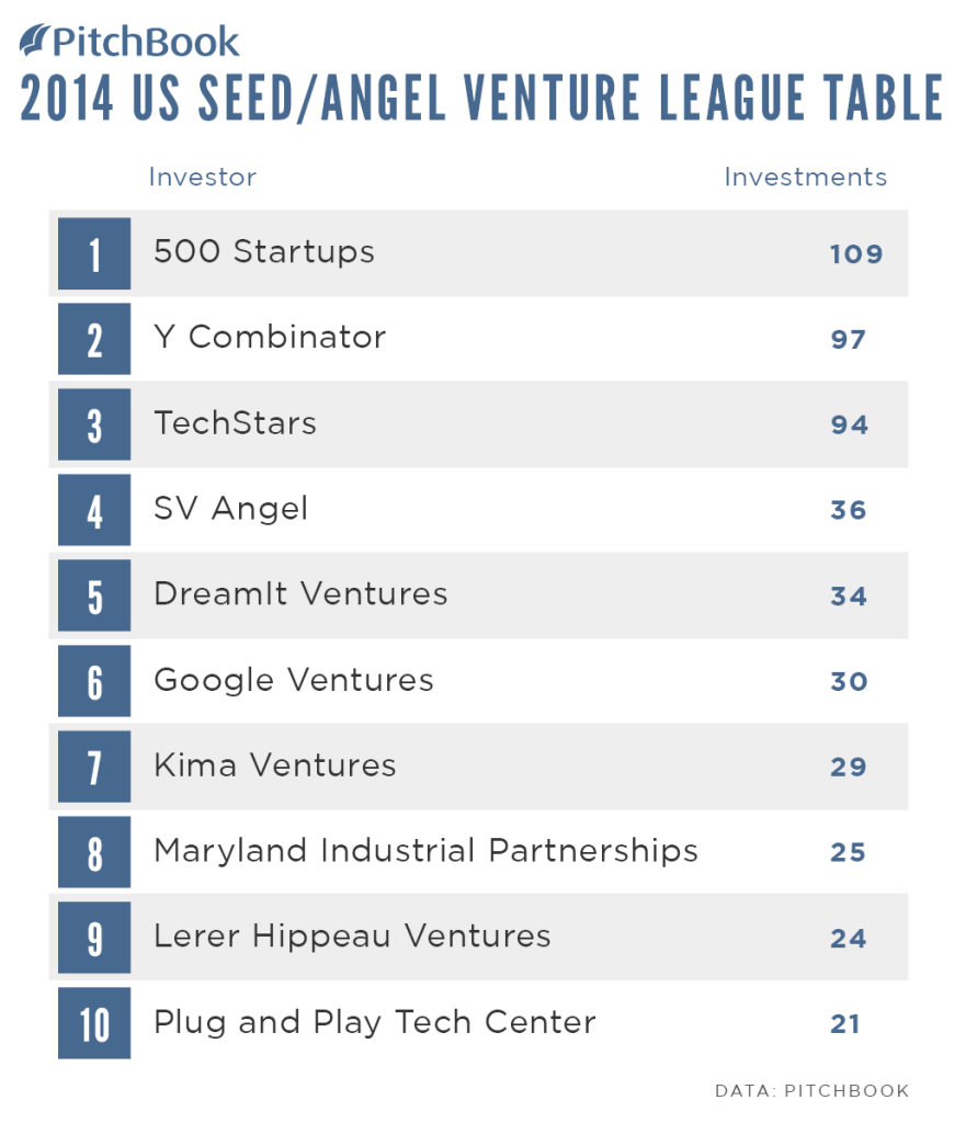 PitchBook-2014-Venture-League-Table-US-Seed