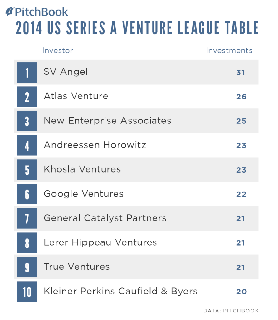PitchBook-2014-Venture-League-Table-US-Series-A