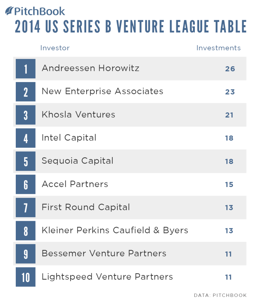 PitchBook-2014-Venture-League-Table-US-Series-B