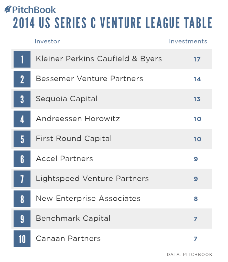 PitchBook-2014-Venture-League-Table-US-Series-C