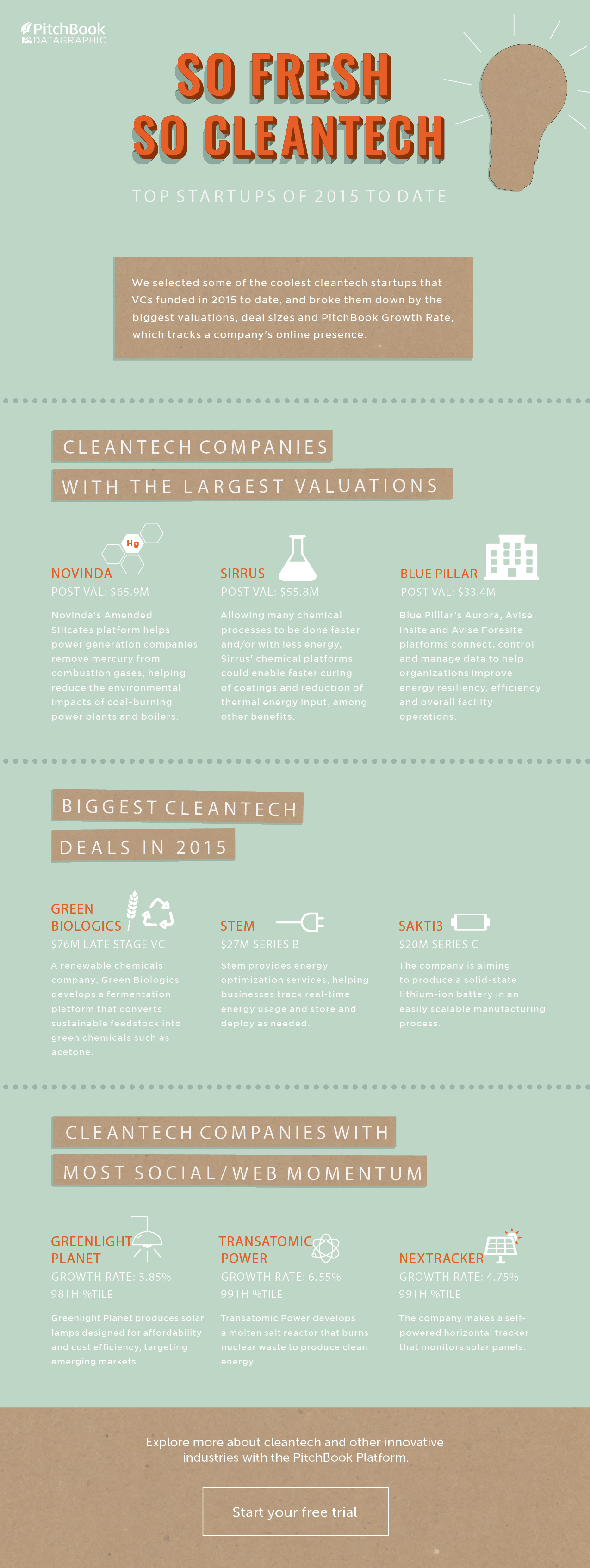 PitchBook-CleanTech-Datagraphic2