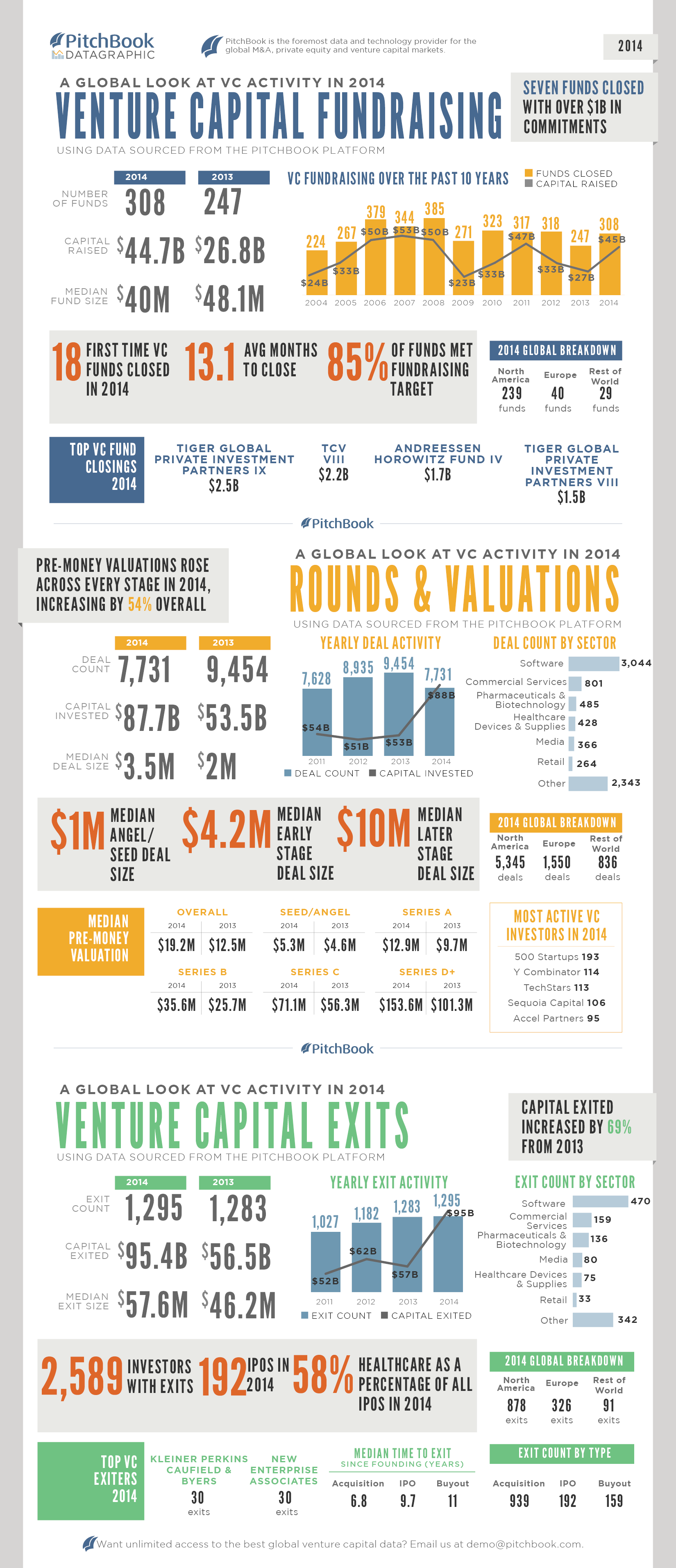 PitchBook_2014Annual_Global_Venture_Capital_DATAGRAPHIC