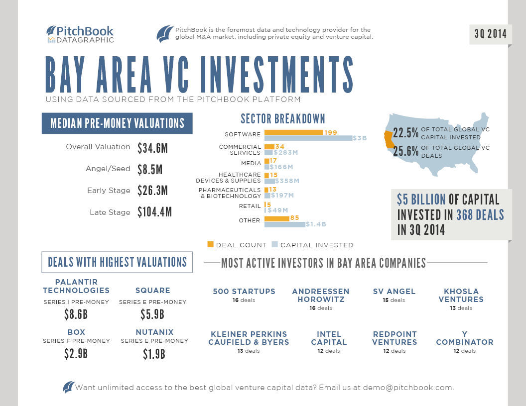 PitchBook_3Q_2014_BayArea_Venture_Capital_DATAGRAPHIC