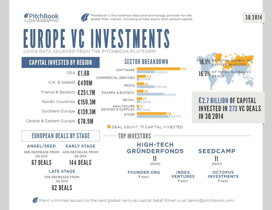 PitchBook_3Q_2014_Europe_Venture_Capital_DATAGRAPHIC