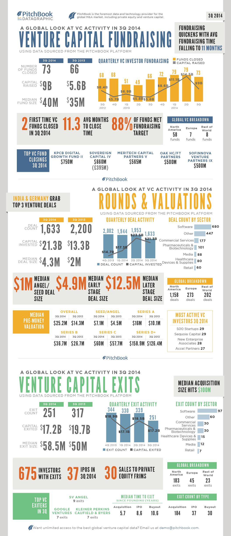 3Q 2014 Global Venture Data