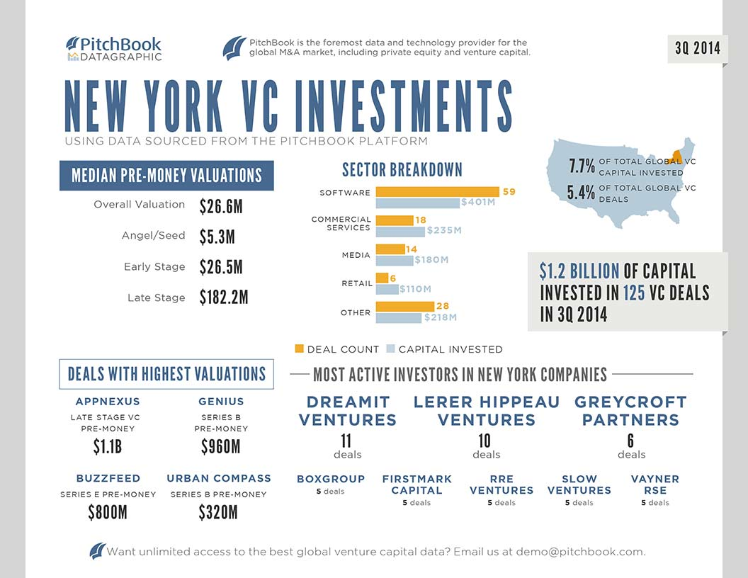 PitchBook_3Q_2014_NYC_Venture_Capital_DATAGRAPHIC-edited