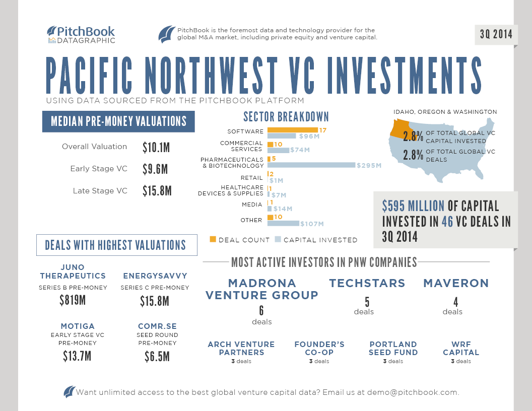 PitchBook_3Q_2014_PNW_Venture_Capital_DATAGRAPHIC