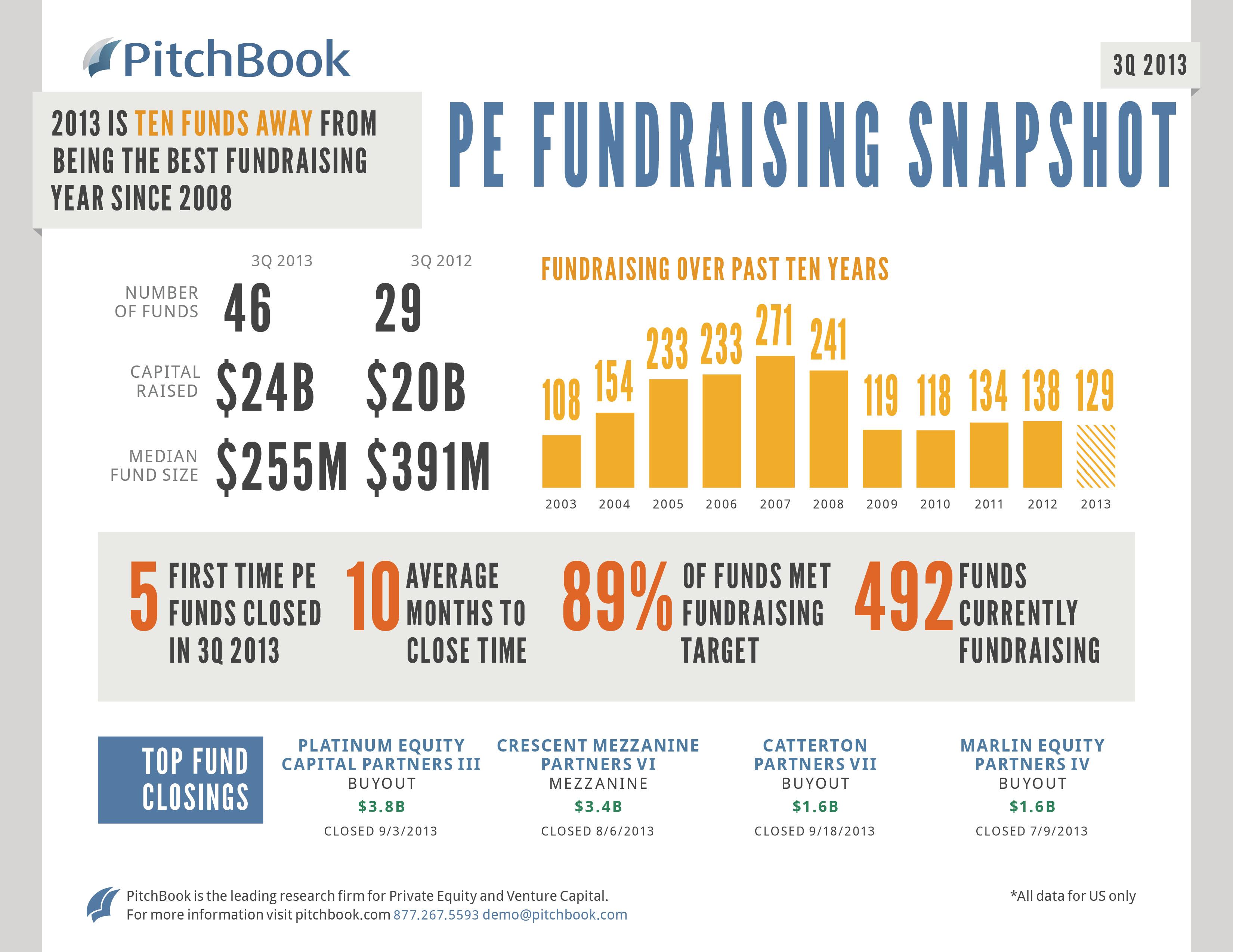 Q3 2013 PE Fundraising Snapshot