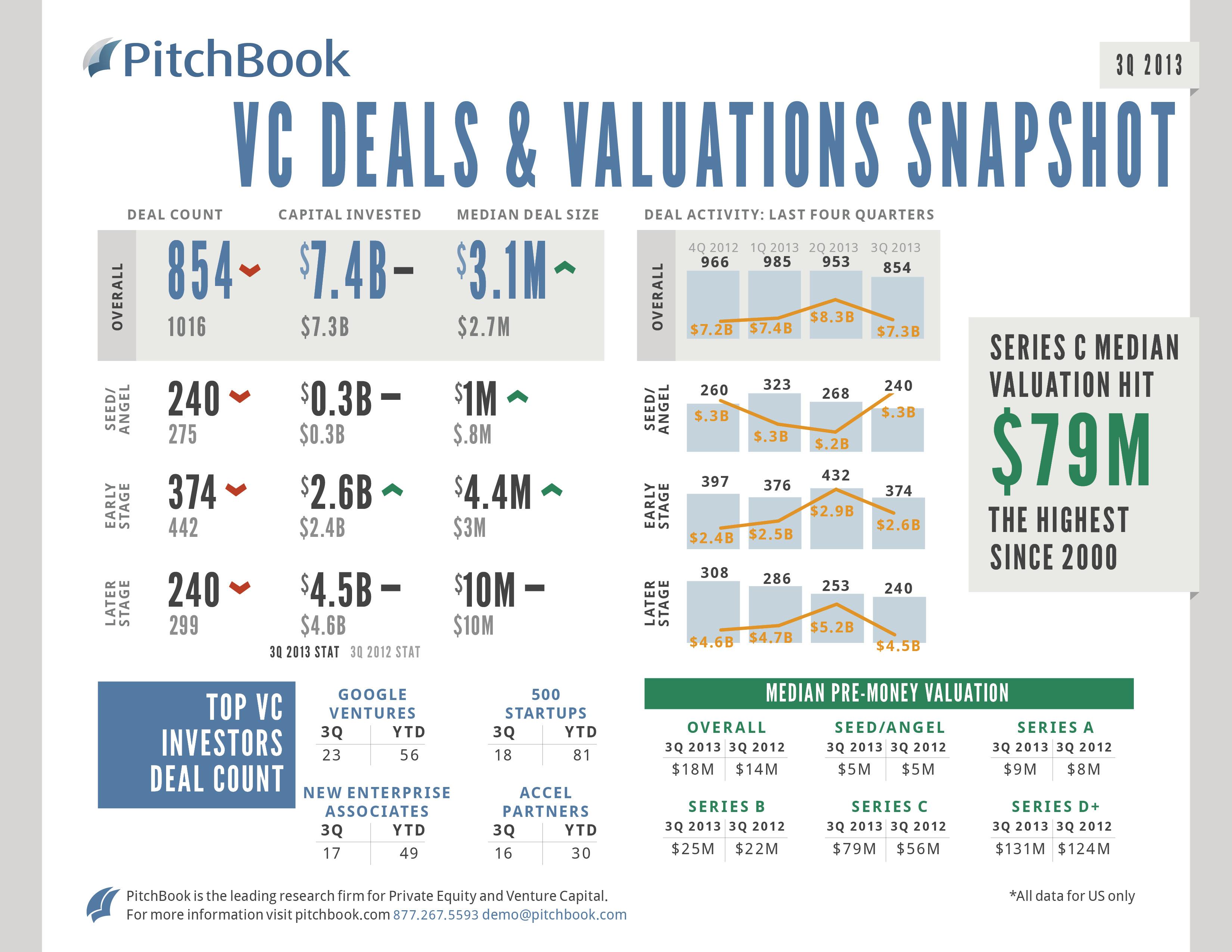 Q3 2013 VC Deals Snapshot