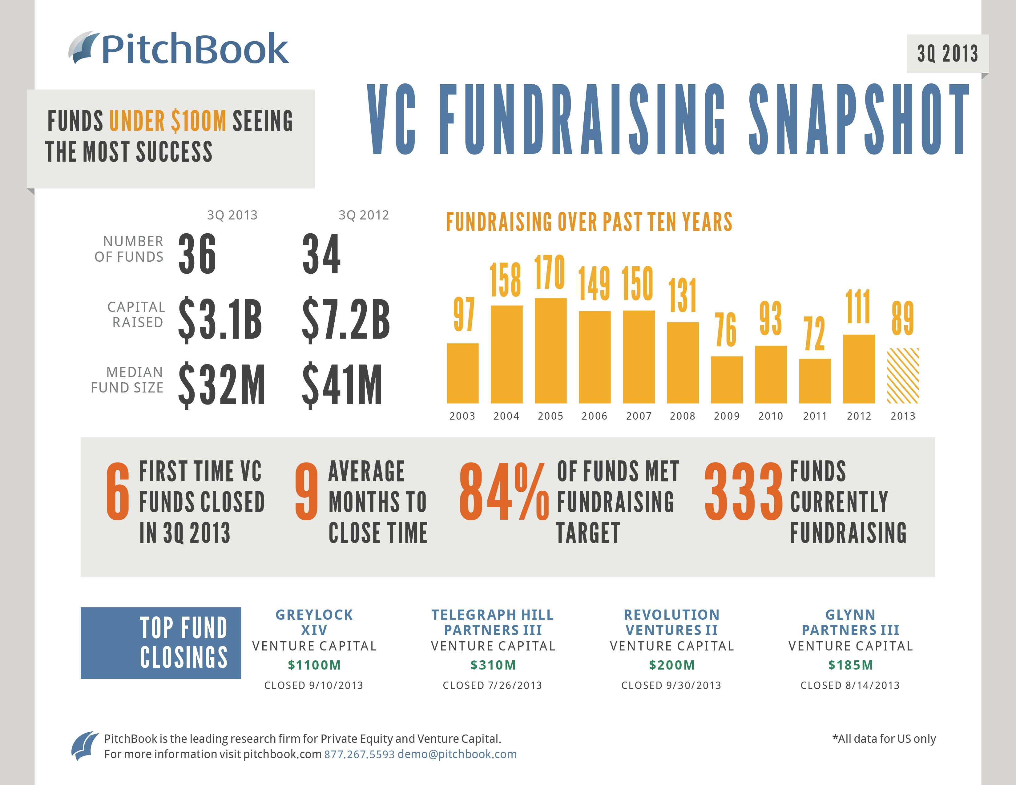 Q3 2013 VC Fundraising Snapshot