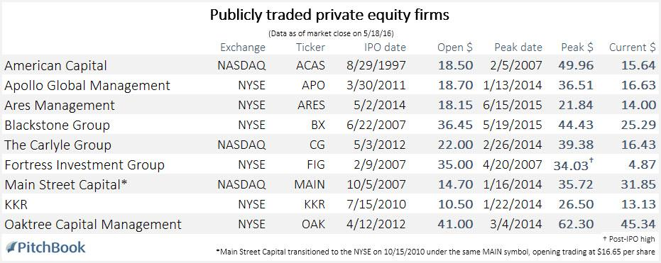 Private Equity Goes Public A History Of Pe Stock Performance