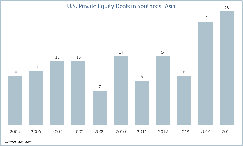 U S  PE investment in Southeast Asia more than doubles since