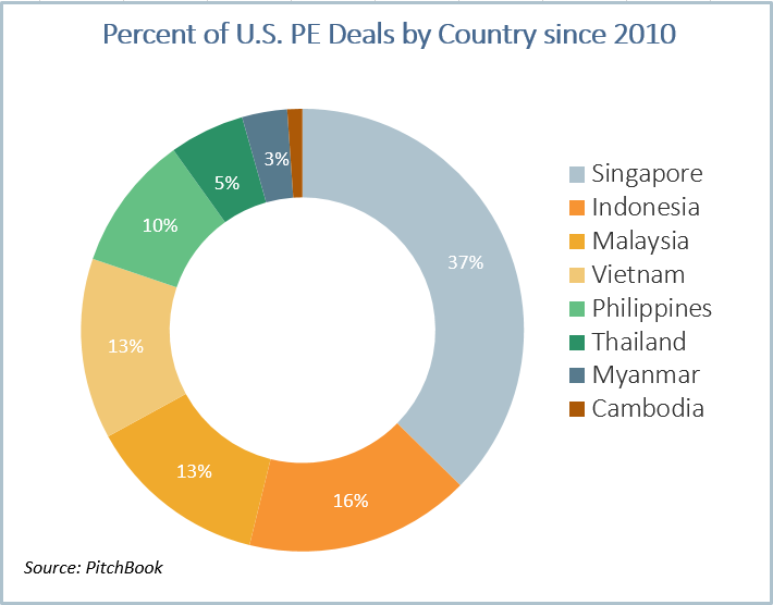 U S  PE investment in Southeast Asia more than doubles since 2013