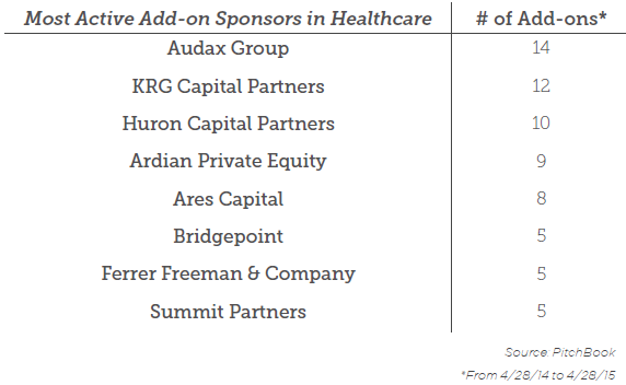 SWAT most active add-on sponsors in healthcare