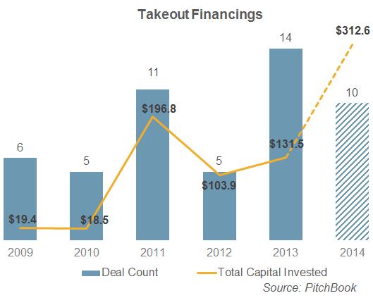 Takeout VC deals