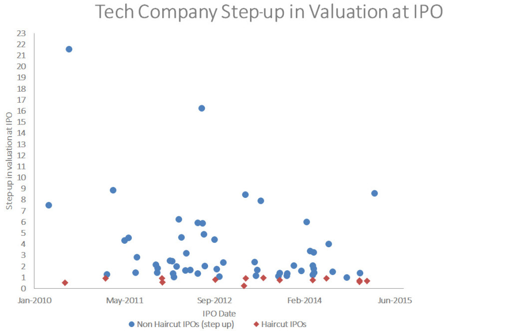Tech Company IPO Step-up